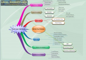 The Mind Map of Local Marketplaces